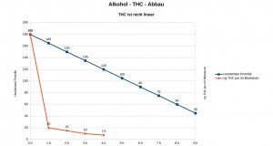 THC-Abbau nicht berechenbar